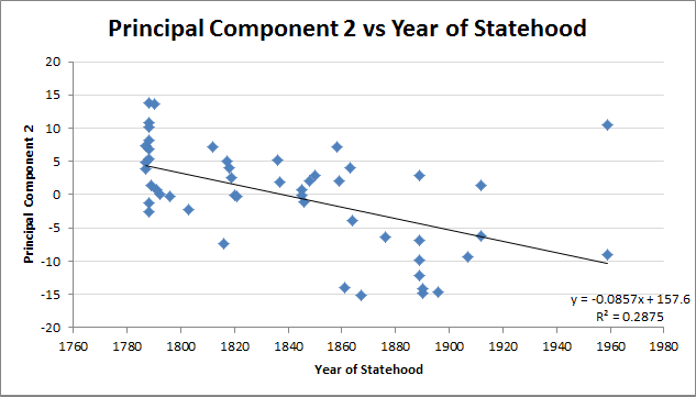 Principle Component 2 vs. log of 2010 population density. R-Squared = 0.5288